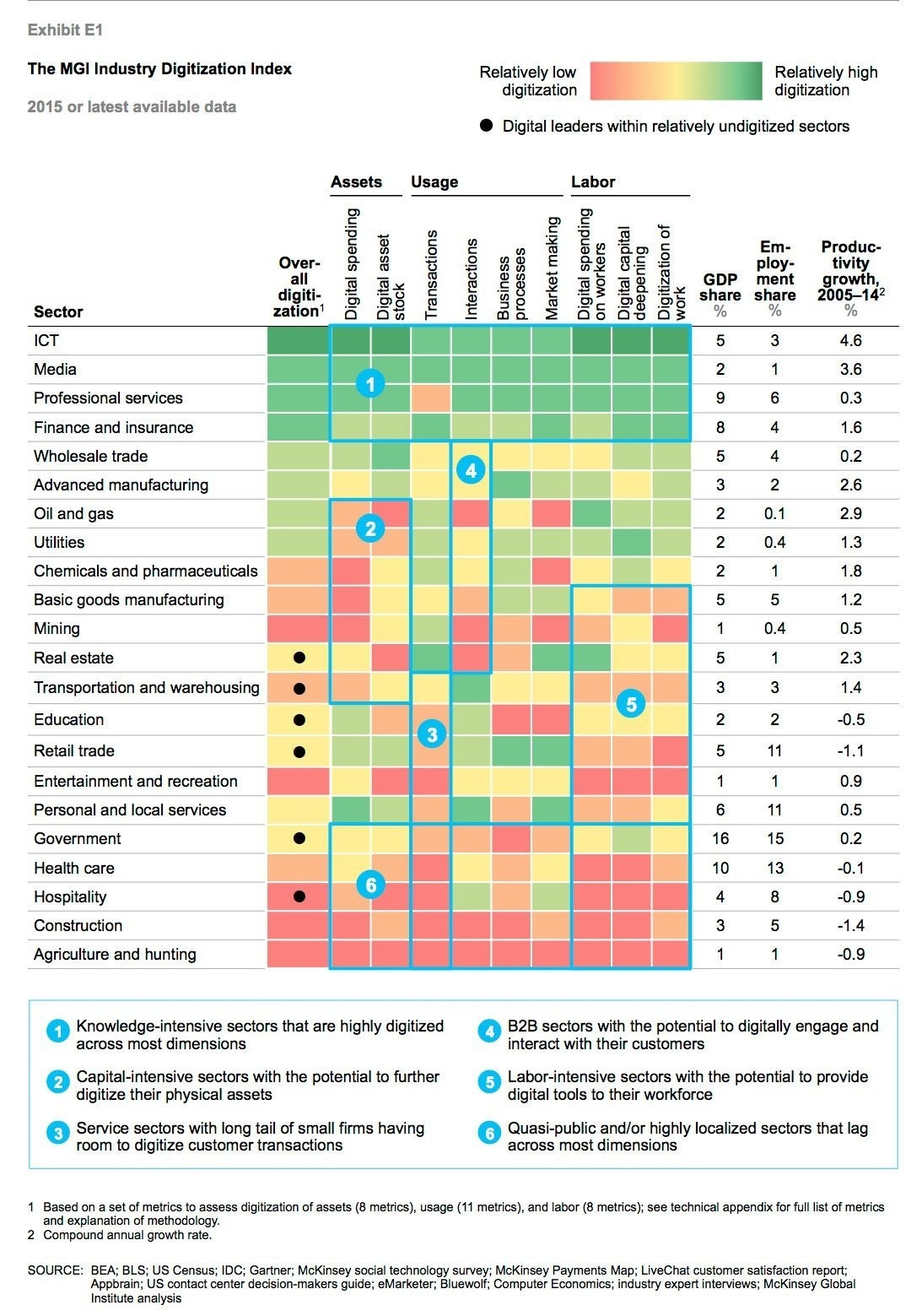 The MGI Digitization Industry Index